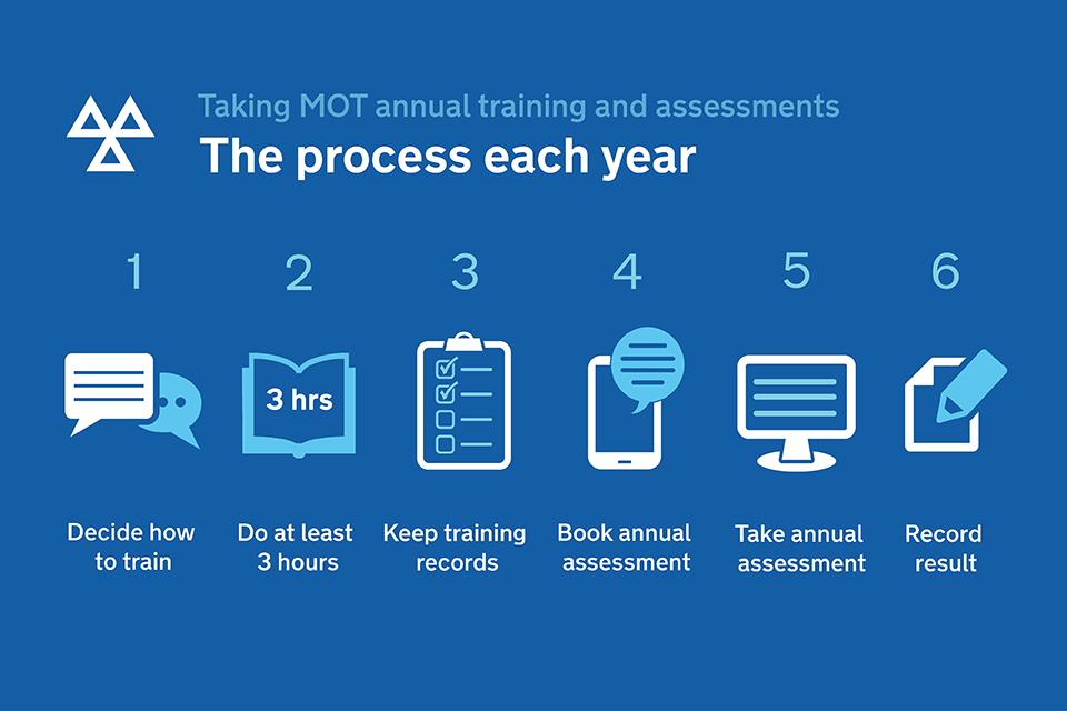 MOT Tester Training Process