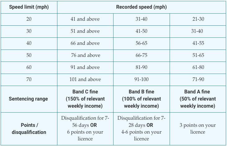 UK Speeding Fines Calculator